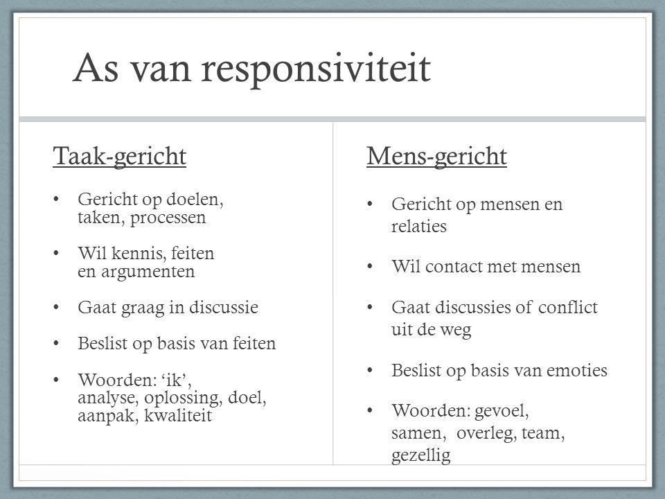 Sociaal Stijl model AnalytischSturendAimabelExpressief Taak-gericht Mens-gericht Stellend-gerichtVraag-gericht
