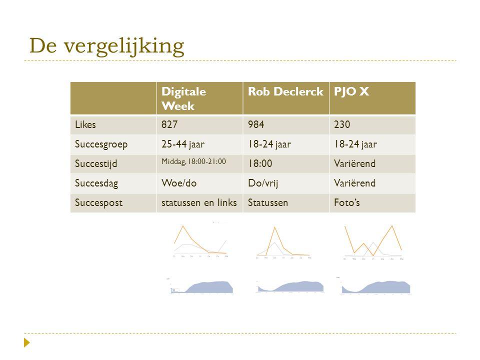 De vergelijking Digitale Week Rob DeclerckPJO X Likes827984230 Succesgroep25-44 jaar18-24 jaar Succestijd Middag, 18:00-21:00 18:00Variërend Succesdag