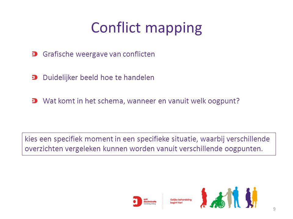 Conflict mapping 9 Grafische weergave van conflicten Duidelijker beeld hoe te handelen Wat komt in het schema, wanneer en vanuit welk oogpunt? kies ee