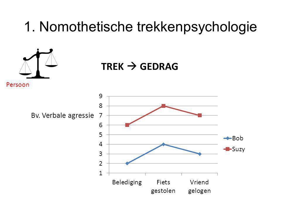 1. Nomothetische trekkenpsychologie TREK  GEDRAG Bv. Verbale agressie Persoon