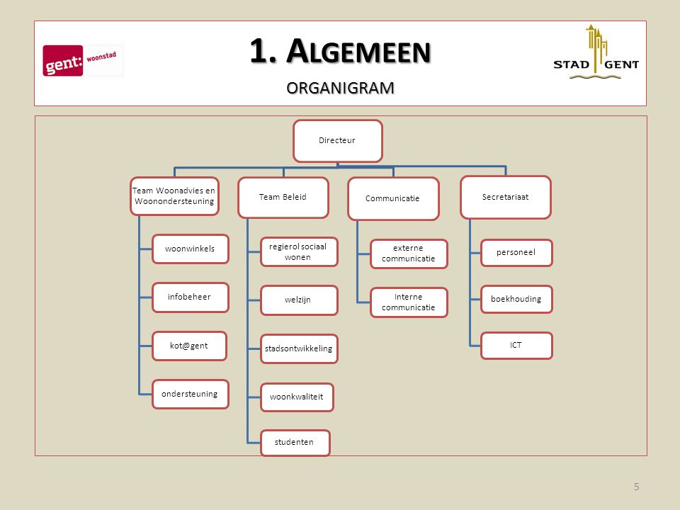 1. A LGEMEEN ORGANIGRAM Directeur Team Woonadvies en Woonondersteuning woonwinkelsinfobeheer kot@gent ondersteuning Team Beleid regierol sociaal wonen