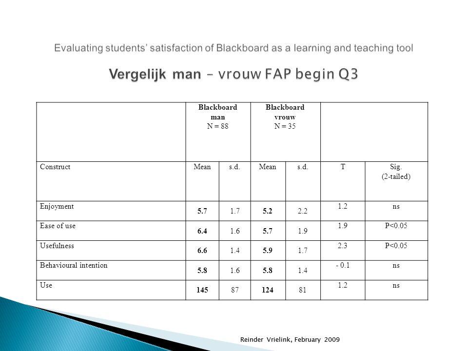 Reinder Vrielink, February 2009 Blackboard man N = 88 Blackboard vrouw N = 35 ConstructMeans.d.Means.d.TSig. (2-tailed) Enjoyment 5.71.75.22.2 1.2ns E