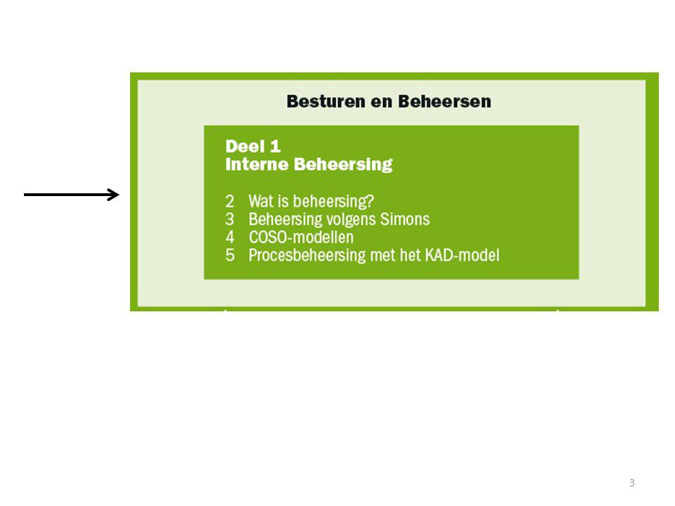 Monitoring Is het toezicht houden op de werking van het interne beheersingssysteem en de naleving van de daarmee samenhangende regels Ongoing monitoring vindt dagelijks plaats door het management en hangt samen met de dagelijkse activiteiten.