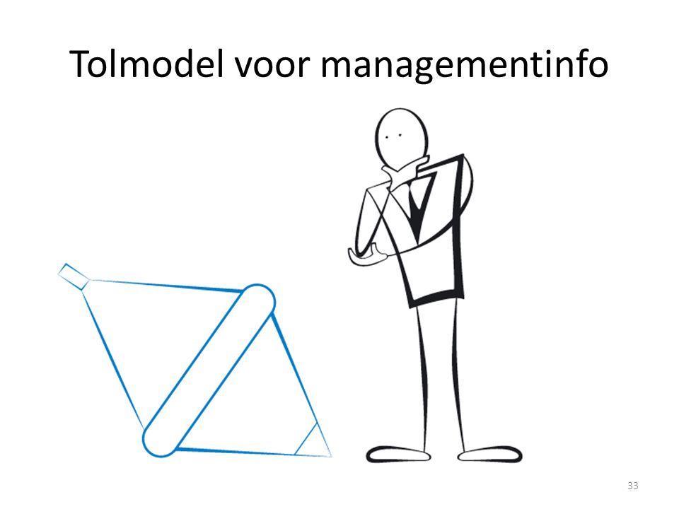 Tolmodel voor managementinfo 33