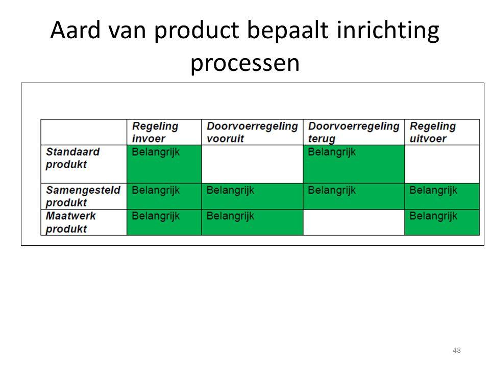 Aard van product bepaalt inrichting processen 48