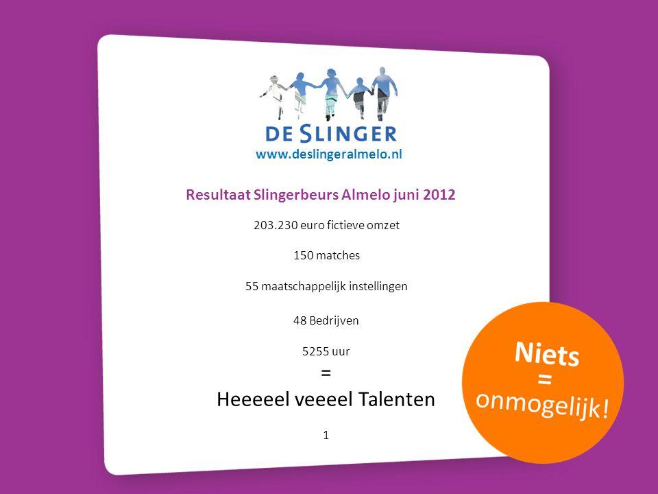 Resultaat Slingerbeurs Almelo juni 2012 150 matches 55 maatschappelijk instellingen 48 Bedrijven 5255 uur = Heeeeel veeeel Talenten 1 203.230 euro fic