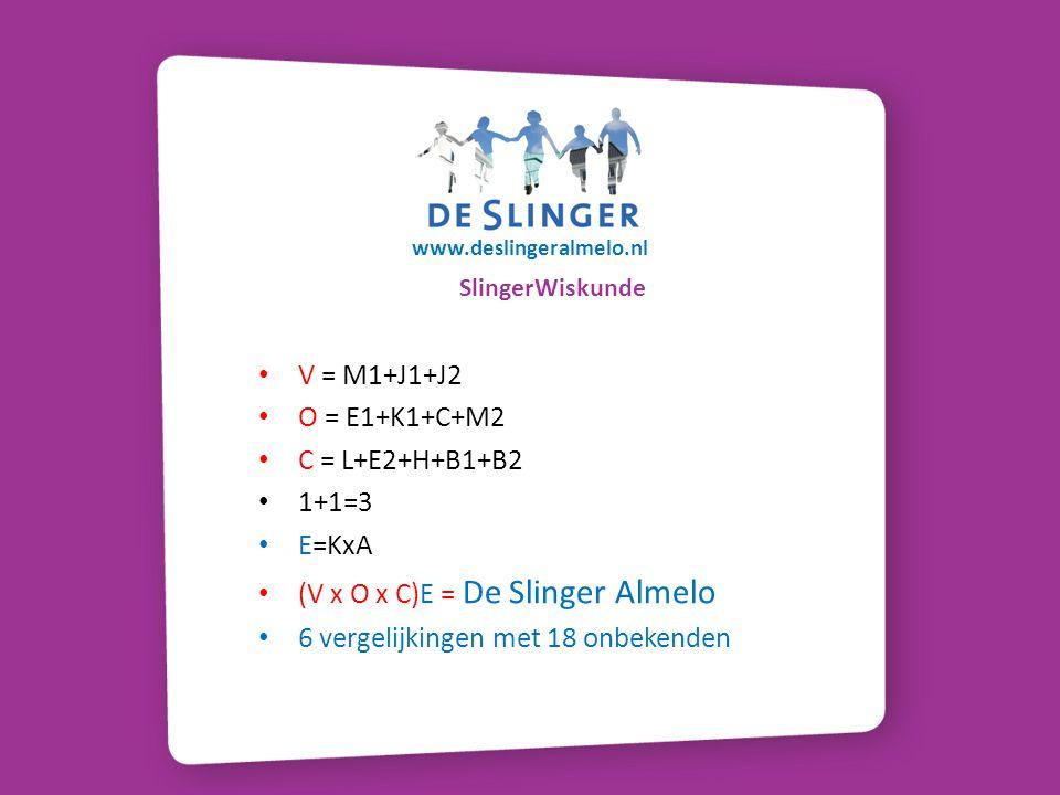 SlingerWiskunde V = M1+J1+J2 O = E1+K1+C+M2 C = L+E2+H+B1+B2 1+1=3 E=KxA (V x O x C)E = De Slinger Almelo 6 vergelijkingen met 18 onbekenden