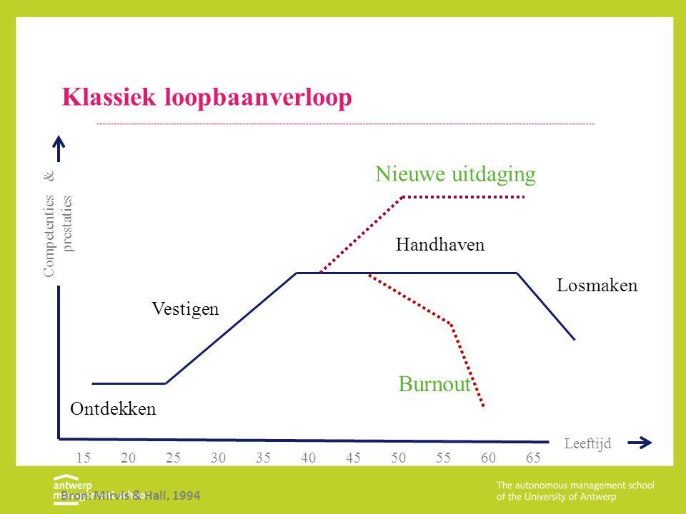 Klassiek loopbaanverloop 1520253035404550556065 Ontdekken Handhaven Losmaken Vestigen Competenties & prestaties Burnout Nieuwe uitdaging Leeftijd Bron