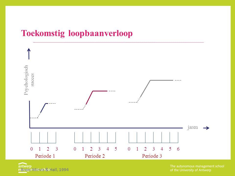 Toekomstig loopbaanverloop Bron: Mirvis & Hall, 1994 01230123450123456 Psychologisch succes Periode 1Periode 2Periode 3 jaren