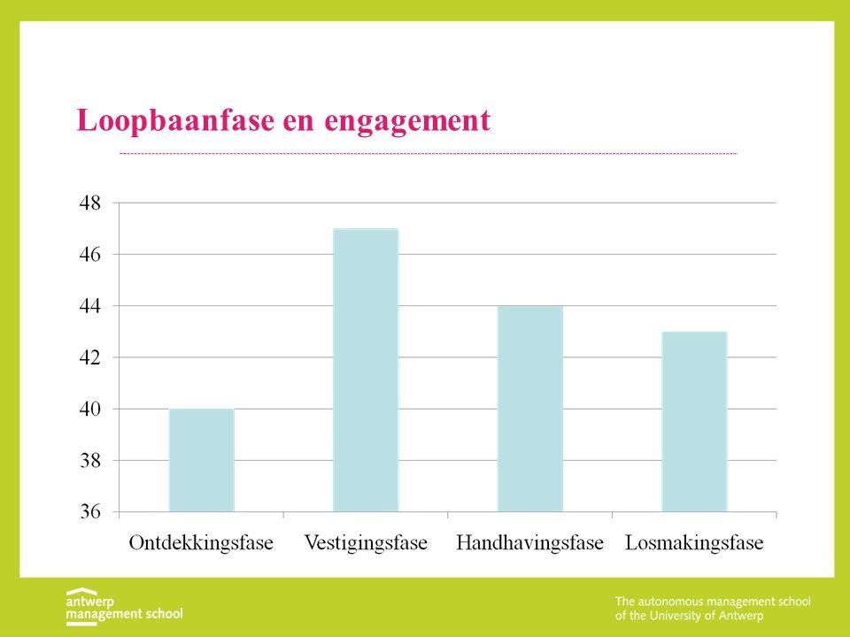Loopbaanfase en engagement