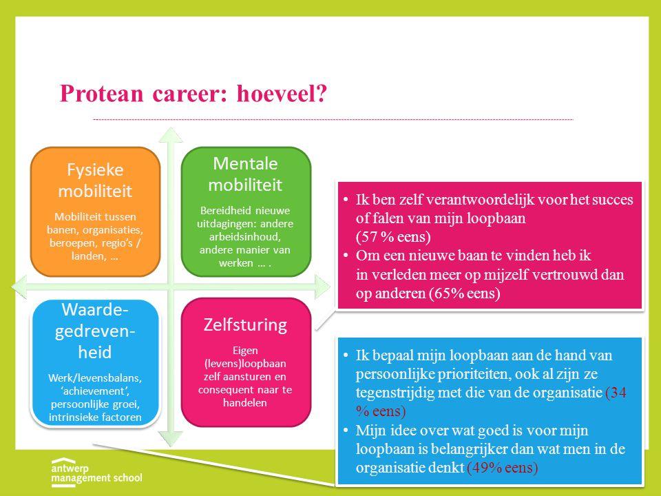 Protean career: hoeveel? Ik ben zelf verantwoordelijk voor het succes of falen van mijn loopbaan (57 % eens) Om een nieuwe baan te vinden heb ik in ve