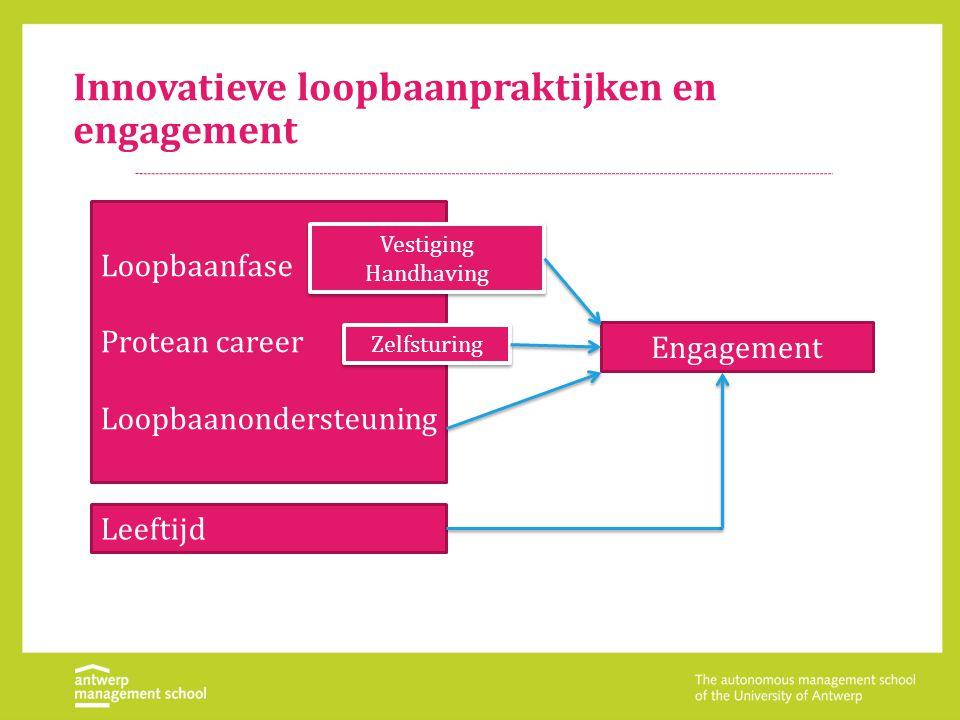 Innovatieve loopbaanpraktijken en engagement Loopbaanfase Protean career Loopbaanondersteuning Leeftijd Engagement Zelfsturing Vestiging Handhaving Ve