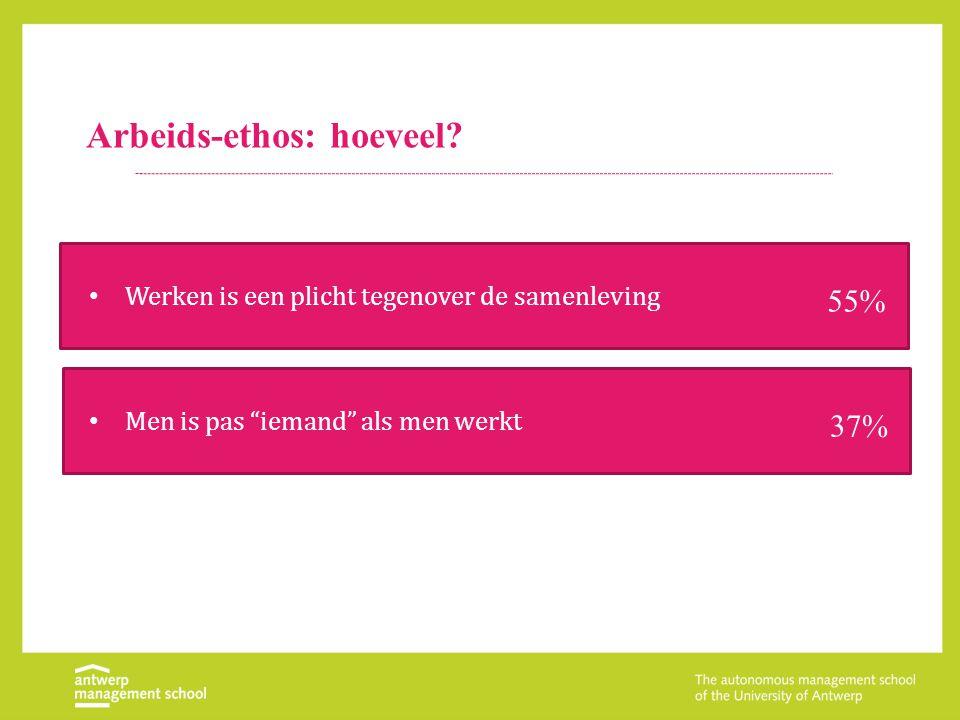 """Arbeids-ethos: hoeveel? Werken is een plicht tegenover de samenleving 55% Men is pas """"iemand"""" als men werkt 37%"""