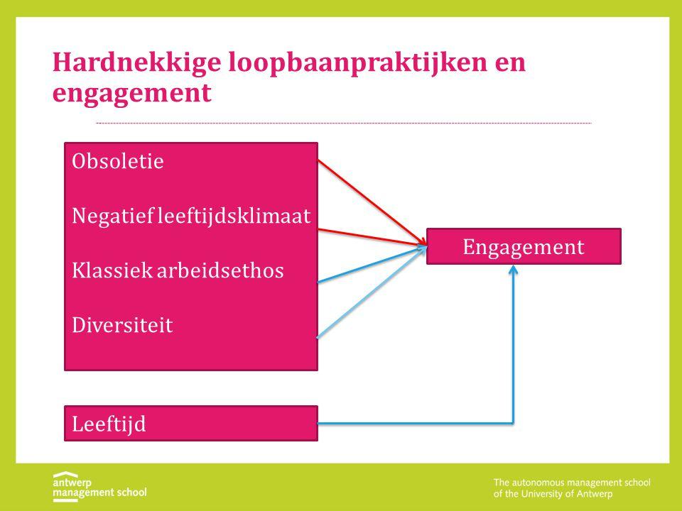Hardnekkige loopbaanpraktijken en engagement Obsoletie Negatief leeftijdsklimaat Klassiek arbeidsethos Diversiteit Leeftijd Engagement