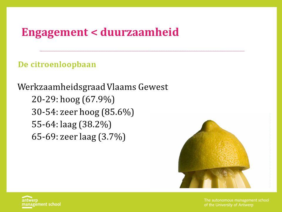 Engagement < duurzaamheid De citroenloopbaan Werkzaamheidsgraad Vlaams Gewest 20-29: hoog (67.9%) 30-54: zeer hoog (85.6%) 55-64: laag (38.2%) 65-69: