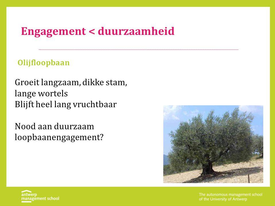 Engagement < duurzaamheid Olijfloopbaan Groeit langzaam, dikke stam, lange wortels Blijft heel lang vruchtbaar Nood aan duurzaam loopbaanengagement?