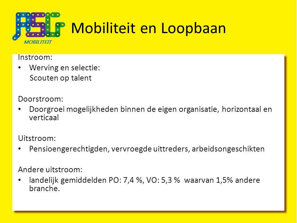 Mobiliteit en Loopbaan Wie werken er bij ASG-Mobiliteit Inge de Haan, Manager Hanneke Winters, Loopbaanadviseur Kitty Boos, Adviseur Marion Koster en Mechel Zijlstra, Administratieve ondersteuning.