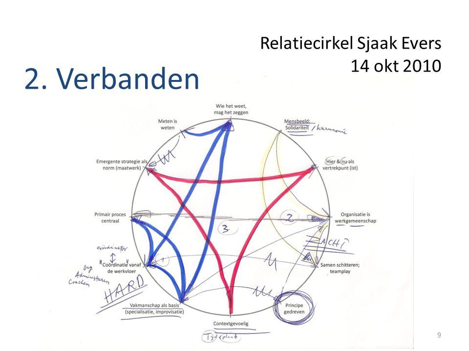 Relatiecirkel Sjaak Evers 14 okt 2010 9 2. Verbanden