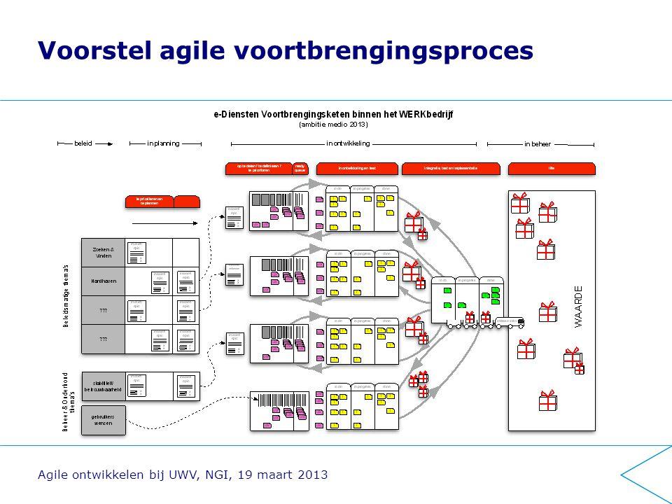 Voorstel agile voortbrengingsproces Agile ontwikkelen bij UWV, NGI, 19 maart 2013
