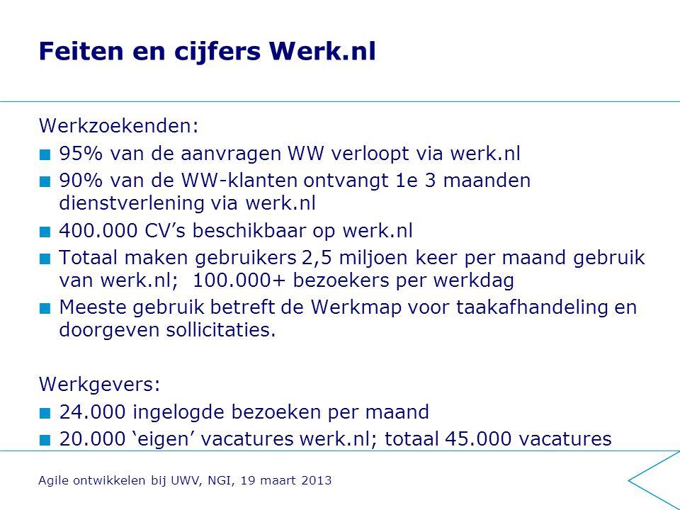 Feiten en cijfers Werk.nl Werkzoekenden: 95% van de aanvragen WW verloopt via werk.nl 90% van de WW-klanten ontvangt 1e 3 maanden dienstverlening via