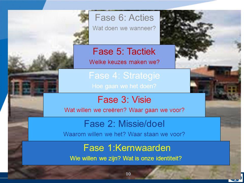 10 Gezamenlijke aftrap Fase 6: Acties Wat doen we wanneer? Fase 5: Tactiek Welke keuzes maken we? Fase 4: Strategie Hoe gaan we het doen? Fase 3: Visi