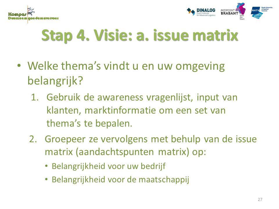 Stap 4. Visie: a. issue matrix Welke thema's vindt u en uw omgeving belangrijk? 1.Gebruik de awareness vragenlijst, input van klanten, marktinformatie