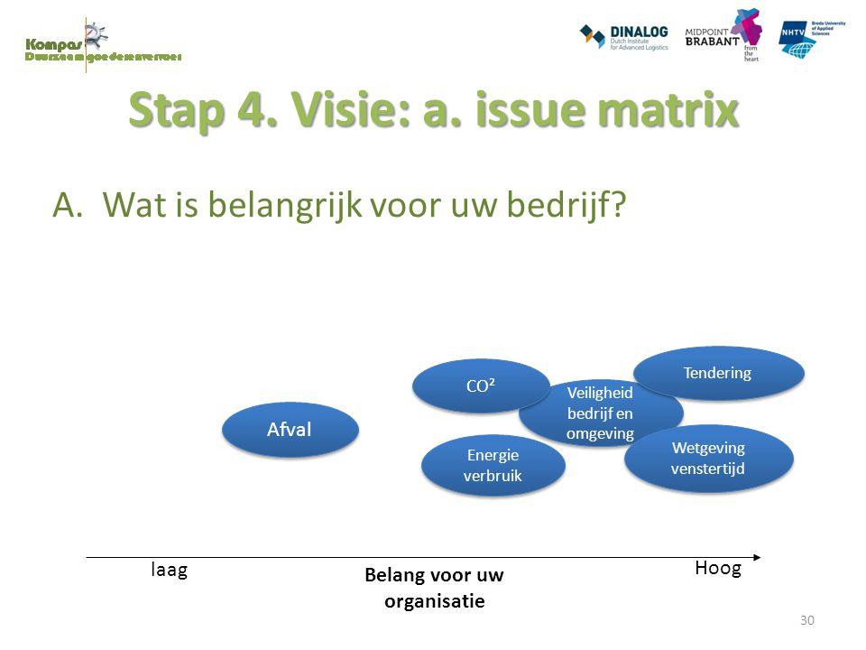 Stap 4. Visie: a. issue matrix A. Wat is belangrijk voor uw bedrijf? laag Hoog Belang voor uw organisatie Veiligheid bedrijf en omgeving CO² Energie v