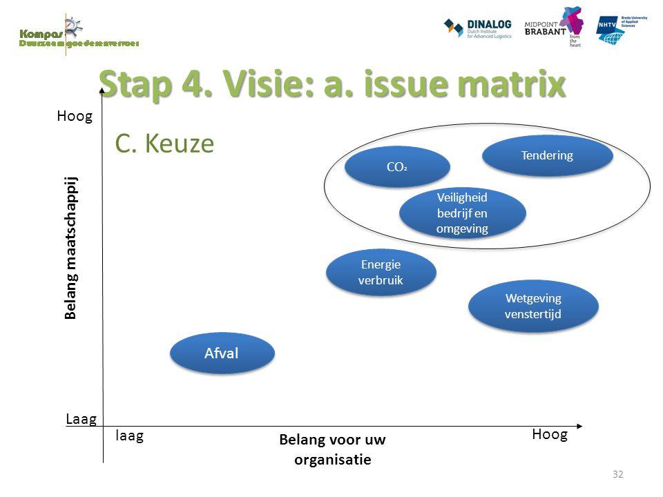 C. Keuze Stap 4. Visie: a. issue matrix Hoog Laag laag Hoog Belang voor uw organisatie Belang maatschappij Veiligheid bedrijf en omgeving CO ² Energie