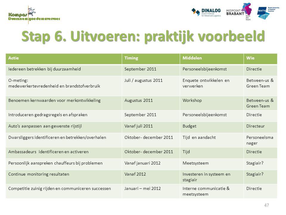 Stap 6. Uitvoeren: praktijk voorbeeld ActieTimingMiddelenWie Iedereen betrekken bij duurzaamheidSeptember 2011PersoneelsbijeenkomstDirectie O-meting: