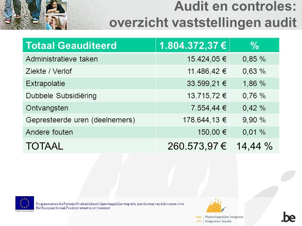 Audit en controles: overzicht vaststellingen audit Totaal Geauditeerd1.804.372,37 €% Administratieve taken15.424,05 €0,85 % Ziekte / Verlof11.486,42 €0,63 % Extrapolatie33.599,21 €1,86 % Dubbele Subsidiëring13.715,72 €0,76 % Ontvangsten7.554,44 €0,42 % Gepresteerde uren (deelnemers)178.644,13 €9,90 % Andere fouten150,00 €0,01 % TOTAAL260.573,97 €14,44 % Programmatorische Federale Overheidsdienst Maatschappelijke Integratie, met de steun van de Europese Unie Het Europees Sociaal Fonds investeert in uw toekomst