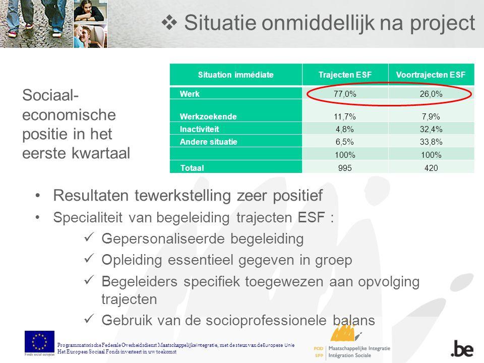  Situatie onmiddellijk na project Situation immédiateTrajecten ESFVoortrajecten ESF Werk77,0%26,0% Werkzoekende11,7%7,9% Inactiviteit4,8%32,4% Andere situatie6,5%33,8% 100% Totaal995420 Sociaal- economische positie in het eerste kwartaal Resultaten tewerkstelling zeer positief Specialiteit van begeleiding trajecten ESF : Gepersonaliseerde begeleiding Opleiding essentieel gegeven in groep Begeleiders specifiek toegewezen aan opvolging trajecten Gebruik van de socioprofessionele balans Programmatorische Federale Overheidsdienst Maatschappelijke Integratie, met de steun van de Europese Unie Het Europees Sociaal Fonds investeert in uw toekomst