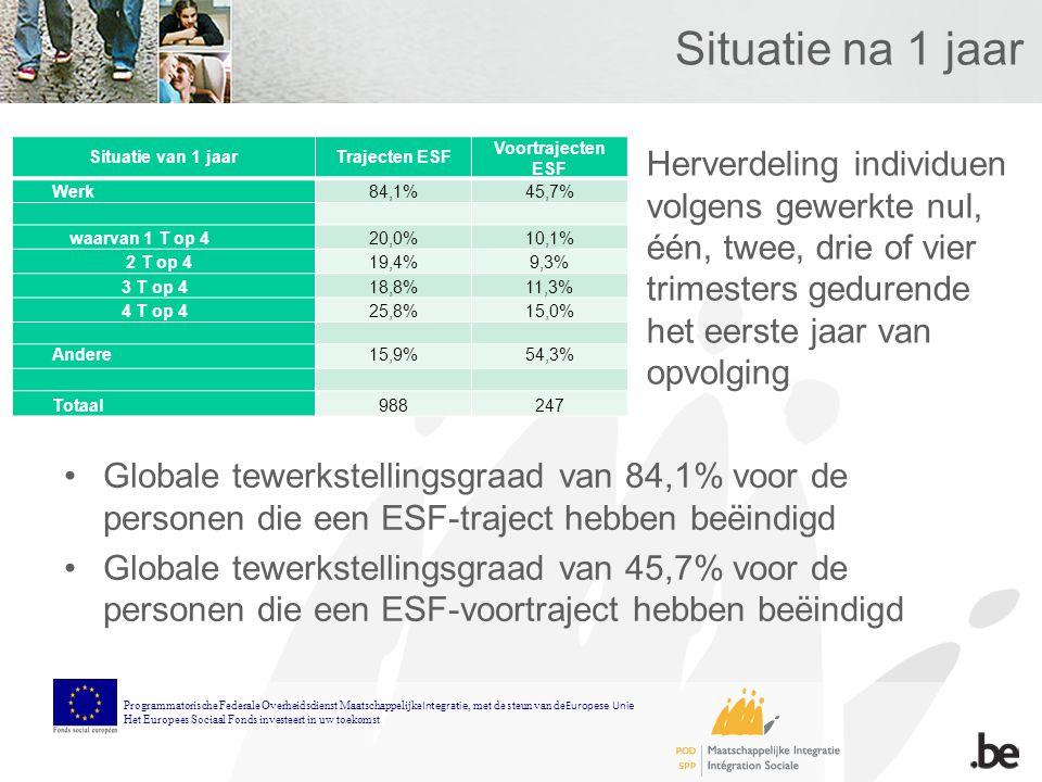 Situatie na 1 jaar Situatie van 1 jaarTrajecten ESF Voortrajecten ESF Werk84,1%45,7% waarvan 1 T op 420,0%10,1% 2 T op 419,4%9,3% 3 T op 418,8%11,3% 4 T op 425,8%15,0% Andere15,9%54,3% Totaal988247 Globale tewerkstellingsgraad van 84,1% voor de personen die een ESF-traject hebben beëindigd Globale tewerkstellingsgraad van 45,7% voor de personen die een ESF-voortraject hebben beëindigd Programmatorische Federale Overheidsdienst Maatschappelijke Integratie, met de steun van de Europese Unie Het Europees Sociaal Fonds investeert in uw toekomst Herverdeling individuen volgens gewerkte nul, één, twee, drie of vier trimesters gedurende het eerste jaar van opvolging
