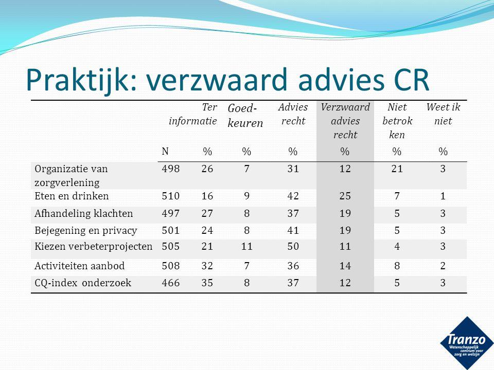 Praktijk: verzwaard advies CR Ter informatie Goed- keuren Advies recht Verzwaard advies recht Niet betrok ken Weet ik niet N%%% Organizatie van zorgve