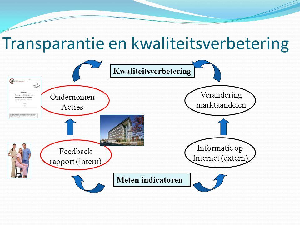 Transparantie en kwaliteitsverbetering Meten indicatoren Kwaliteitsverbetering Feedback rapport (intern) Ondernomen Acties Informatie op Internet (ext