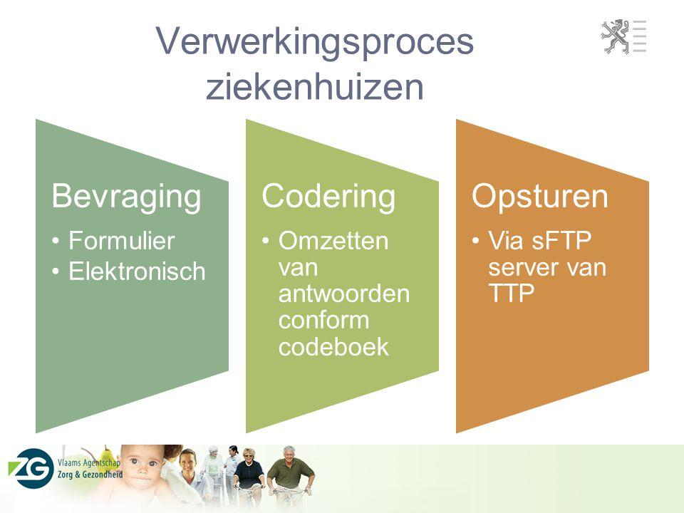 Verwerkingsproces ziekenhuizen Bevraging Formulier Elektronisch Codering Omzetten van antwoorden conform codeboek Opsturen Via sFTP server van TTP