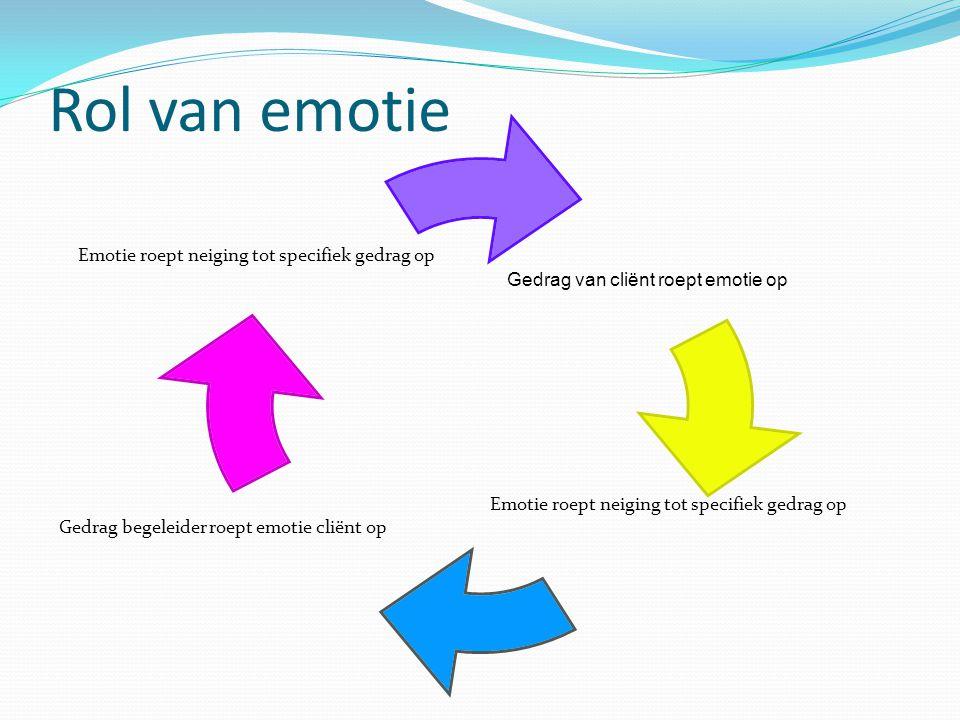 Rol van emotie Gedrag van cliënt roept emotie op Emotie roept neiging tot specifiek gedrag op Gedrag begeleider roept emotie cliënt op Emotie roept ne