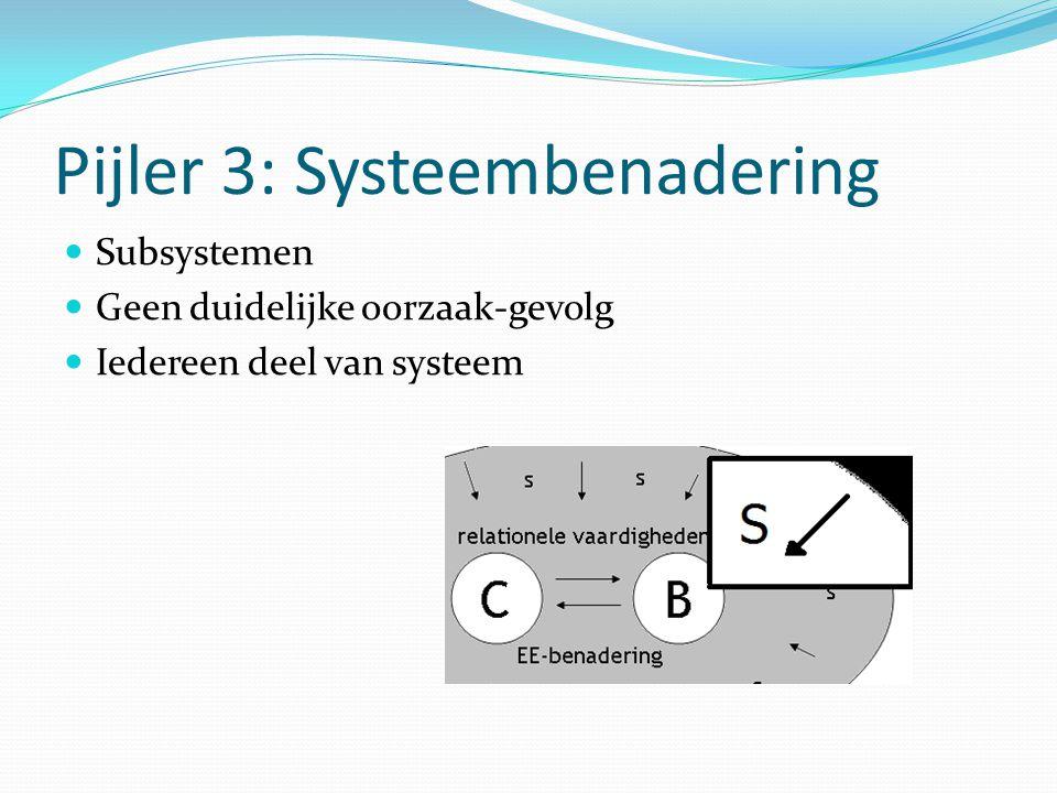 Pijler 3: Systeembenadering Subsystemen Geen duidelijke oorzaak-gevolg Iedereen deel van systeem
