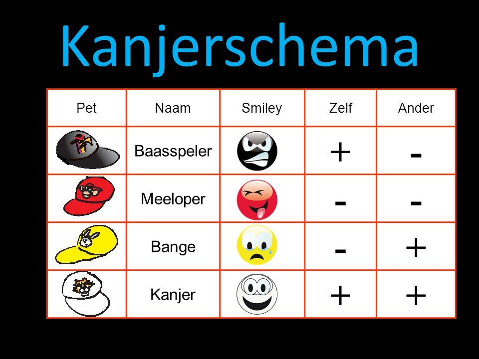 Kanjerschema PetNaamSmileyZelfAnder Baasspeler +- Meeloper -- Bange -+ Kanjer ++