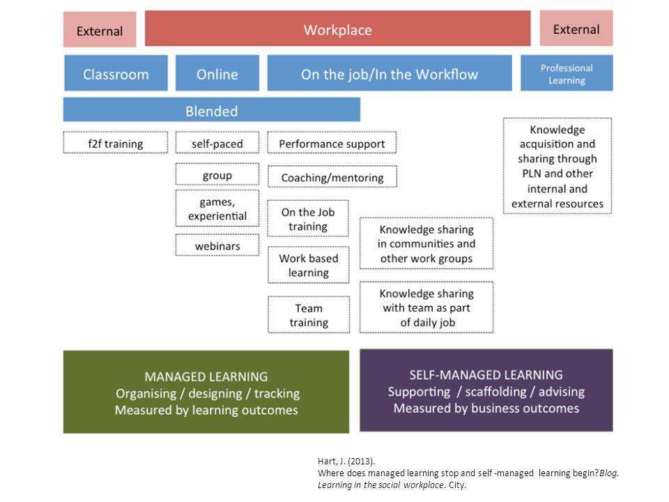 Ontwikkelen: leeractiviteiten
