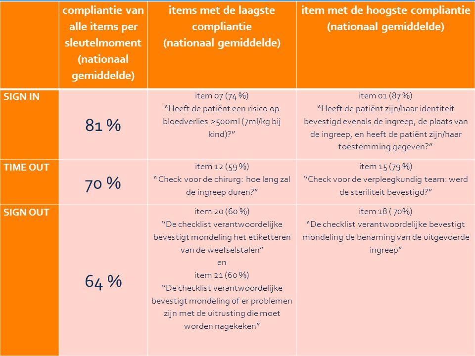 23 compliantie van alle items per sleutelmoment (nationaal gemiddelde) items met de laagste compliantie (nationaal gemiddelde) item met de hoogste compliantie (nationaal gemiddelde) SIGN IN 81 % item 07 (74 %) Heeft de patiënt een risico op bloedverlies >500ml (7ml/kg bij kind) item 01 (87 %) Heeft de patiënt zijn/haar identiteit bevestigd evenals de ingreep, de plaats van de ingreep, en heeft de patiënt zijn/haar toestemming gegeven TIME OUT 70 % item 12 (59 %) Check voor de chirurg: hoe lang zal de ingreep duren item 15 (79 %) Check voor de verpleegkundig team: werd de steriliteit bevestigd SIGN OUT 64 % item 20 (60 %) De checklist verantwoordelijke bevestigt mondeling het etiketteren van de weefselstalen en item 21 (60 %) De checklist verantwoordelijke bevestigt mondeling of er problemen zijn met de uitrusting die moet worden nagekeken item 18 ( 70%) De checklist verantwoordelijke bevestigt mondeling de benaming van de uitgevoerde ingreep