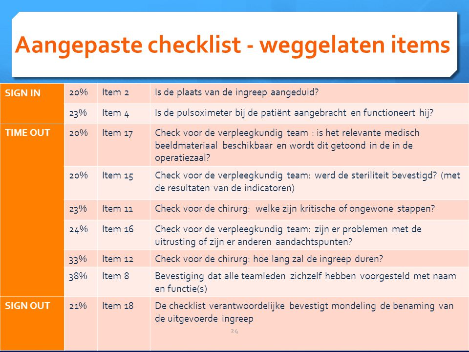 Aangepaste checklist - weggelaten items SIGN IN 20%Item 2Is de plaats van de ingreep aangeduid.
