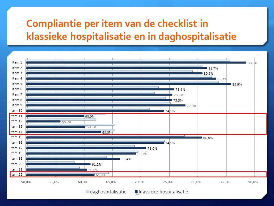 Compliantie per item van de checklist in klassieke hospitalisatie en in daghospitalisatie 31