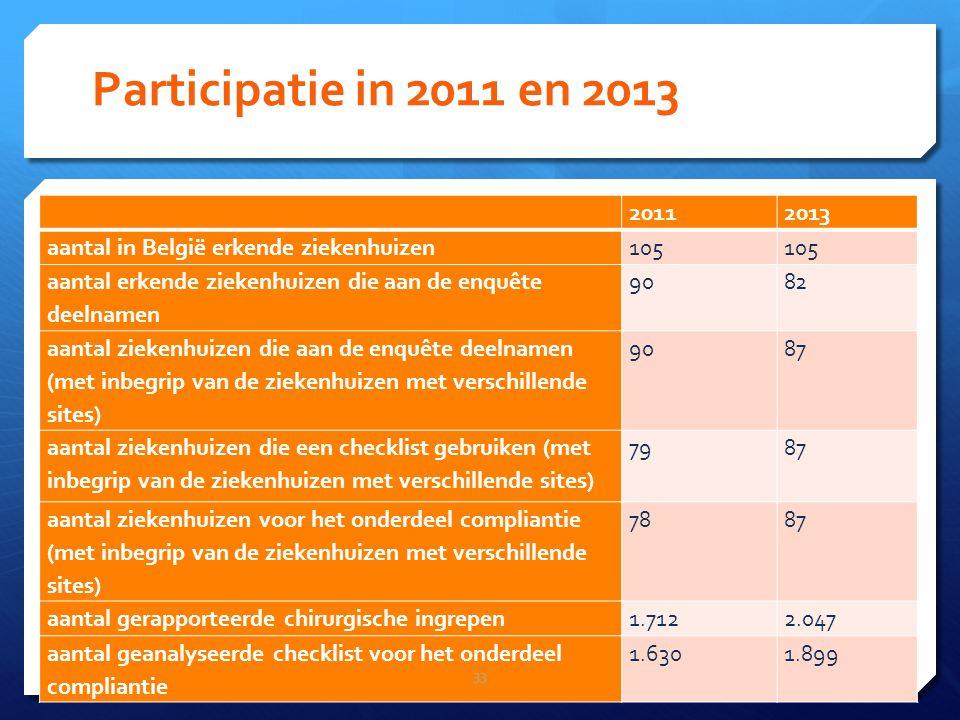 Participatie in 2011 en 2013 20112013 aantal in België erkende ziekenhuizen105 aantal erkende ziekenhuizen die aan de enquête deelnamen 9082 aantal ziekenhuizen die aan de enquête deelnamen (met inbegrip van de ziekenhuizen met verschillende sites) 9087 aantal ziekenhuizen die een checklist gebruiken (met inbegrip van de ziekenhuizen met verschillende sites) 7987 aantal ziekenhuizen voor het onderdeel compliantie (met inbegrip van de ziekenhuizen met verschillende sites) 7887 aantal gerapporteerde chirurgische ingrepen1.7122.047 aantal geanalyseerde checklist voor het onderdeel compliantie 1.6301.899 33
