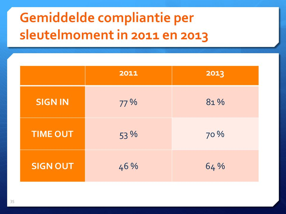 Gemiddelde compliantie per sleutelmoment in 2011 en 2013 35 20112013 SIGN IN77 %81 % TIME OUT53 %70 % SIGN OUT46 %64 %