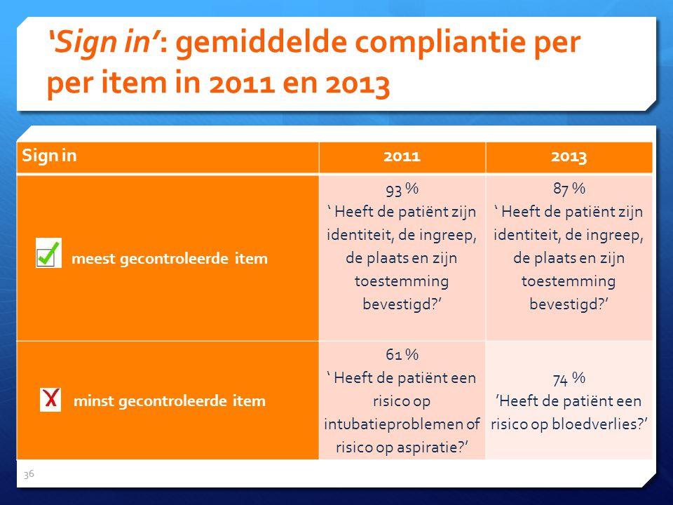 'Sign in': gemiddelde compliantie per per item in 2011 en 2013 36 Sign in20112013 meest gecontroleerde item 93 % ' Heeft de patiënt zijn identiteit, de ingreep, de plaats en zijn toestemming bevestigd ' 87 % ' Heeft de patiënt zijn identiteit, de ingreep, de plaats en zijn toestemming bevestigd ' minst gecontroleerde item 61 % ' Heeft de patiënt een risico op intubatieproblemen of risico op aspiratie ' 74 % 'Heeft de patiënt een risico op bloedverlies '