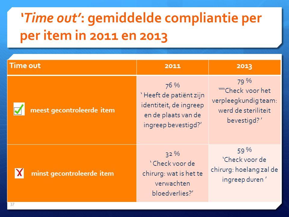 'Time out': gemiddelde compliantie per per item in 2011 en 2013 37 Time out 20112013 meest gecontroleerde item 76 % ' Heeft de patiënt zijn identiteit, de ingreep en de plaats van de ingreep bevestigd ' 79 % '''''Check voor het verpleegkundig team: werd de steriliteit bevestigd.