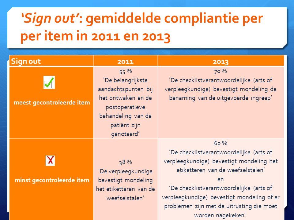 'Sign out': gemiddelde compliantie per per item in 2011 en 2013 38 Sign out 20112013 meest gecontroleerde item 55 % 'De belangrijkste aandachtspunten bij het ontwaken en de postoperatieve behandeling van de patiënt zijn genoteerd' 70 % 'De checklistverantwoordelijke (arts of verpleegkundige) bevestigt mondeling de benaming van de uitgevoerde ingreep' minst gecontroleerde item 38 % 'De verpleegkundige bevestigt mondeling het etiketteren van de weefselstalen' 60 % 'De checklistverantwoordelijke (arts of verpleegkundige) bevestigt mondeling het etiketteren van de weefselstalen' en 'De checklistverantwoordelijke (arts of verpleegkundige) bevestigt mondeling of er problemen zijn met de uitrusting die moet worden nagekeken'.