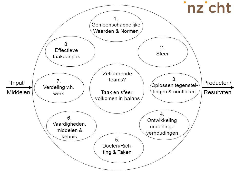 """Resultaten Producten/ Middelen """"Input"""" Zelfsturende teams? Taak en sfeer: volkomen in balans 1. Gemeenschappelijke Waarden & Normen 5. Doelen/Rich- ti"""