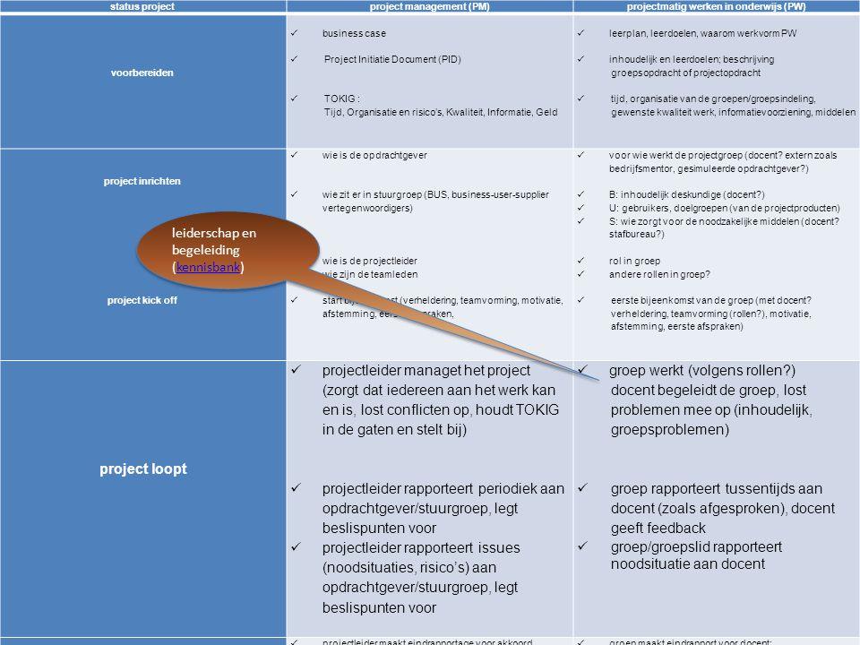 10 status projectproject management (PM)projectmatig werken in onderwijs (PW) voorbereiden business case Project Initiatie Document (PID) TOKIG : Tijd