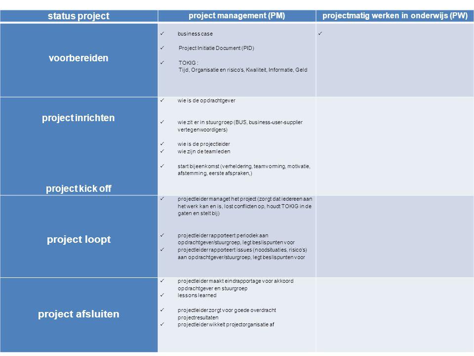 5 status projectproject management (PM)projectmatig werken in onderwijs (PW) voorbereiden business case Project Initiatie Document (PID) TOKIG : Tijd, Organisatie en risico's, Kwaliteit, Informatie, Geld leerplan, leerdoelen, waarom werkvorm PW inhoudelijk en leerdoelen; beschrijving groepsopdracht of projectopdracht tijd, organisatie van de groepen/groepsindeling, gewenste kwaliteit werk, informatievoorziening, middelen project inrichten project kick off wie is de opdrachtgever wie zit er in stuurgroep (BUS, business-user-supplier vertegenwoordigers) wie is de projectleider wie zijn de teamleden start bijeenkomst (verheldering, teamvorming, motivatie, afstemming, eerste afspraken) project loopt projectleider managet het project (zorgt dat iedereen aan het werk kan en is, lost conflicten op, houdt TOKIG in de gaten en stelt bij) projectleider rapporteert periodiek aan opdrachtgever/stuurgroep, legt beslispunten voor projectleider rapporteert issues (noodsituaties, risico's) aan opdrachtgever/stuurgroep, legt beslispunten voor project afsluiten projectleider maakt eindrapportage voor akkoord opdrachtgever en stuurgroep lessons learned projectleider zorgt voor goede overdracht projectresultaten projectleider wikkelt projectorganisatie af